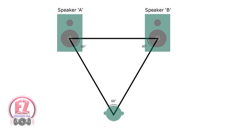 Studio Monitoring راهنمای خرید اسپیکر مانیتورینگ