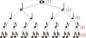سلسله مراتب همه چیز درباره نت موسیقی و روش نت خوانی اصولی (آموزش تصویری)
