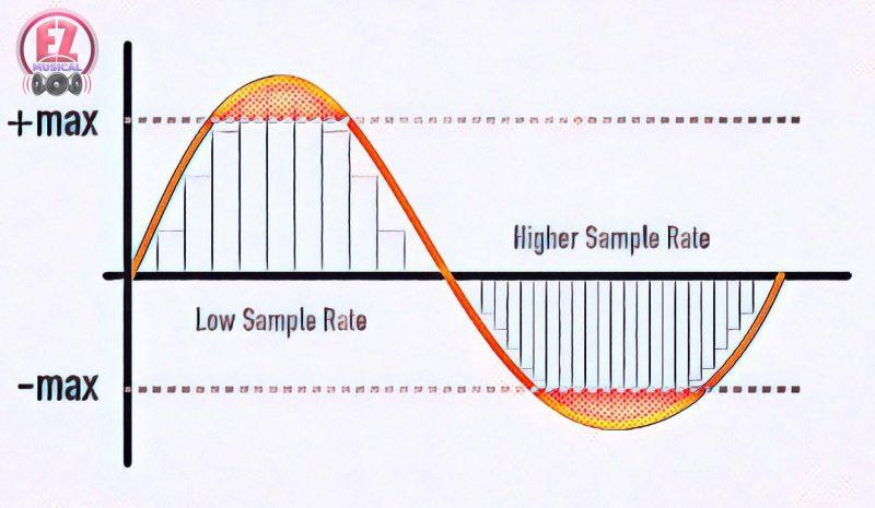 Bit Rate و Sample Rate چیست و چگونه باید آنها را تنظیم کرد؟