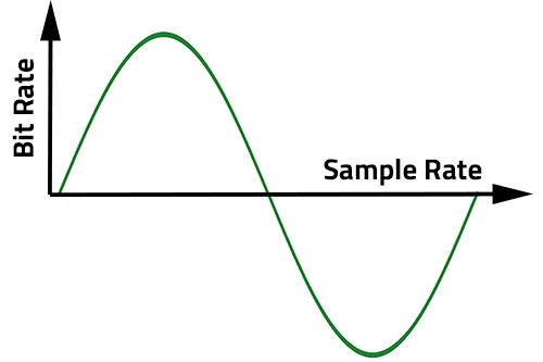 bitrate samplerate Bit Rate و Sample Rate چیست و چگونه باید آنها را تنظیم کرد؟