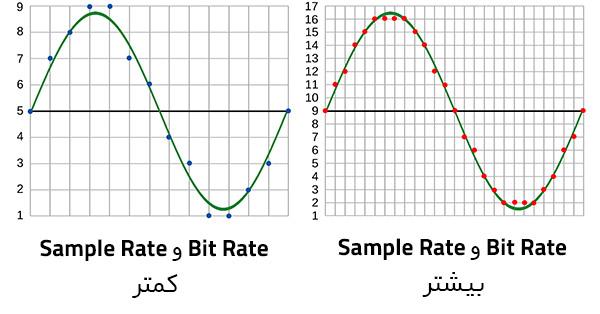 low and high sampling Bit Rate و Sample Rate چیست و چگونه باید آنها را تنظیم کرد؟