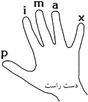Right Hand آرپژ چیست ؟