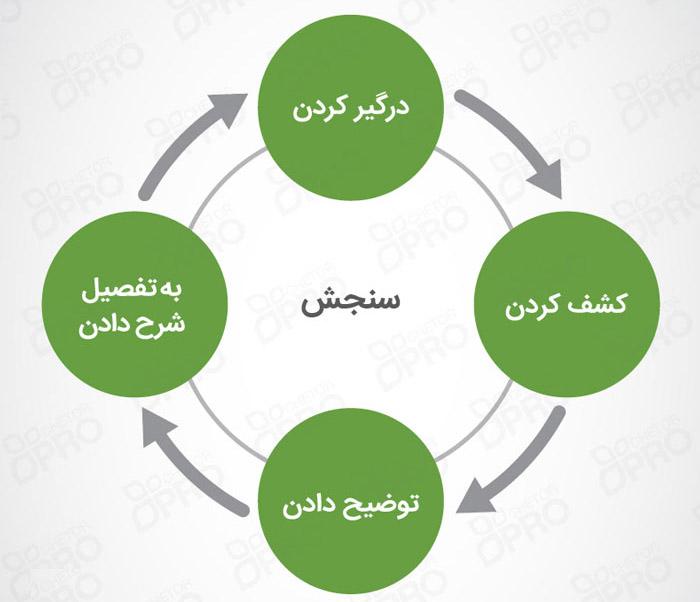 learning Cycle چرخه یادگیری ۵E چیست و چطور به افزایش یادگیری کمک میکند؟