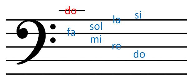 Fa 2 کلید در موسیقی چیست؟
