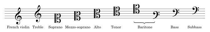 Key in Music 2 کلید در موسیقی چیست؟